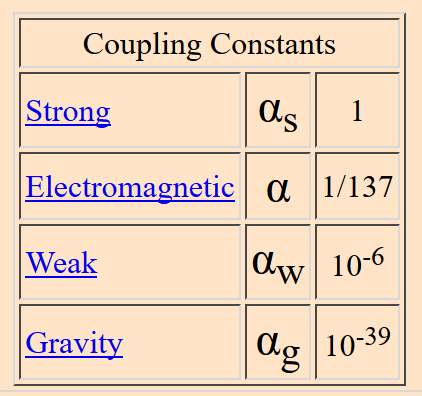 tablefromhyperphysics